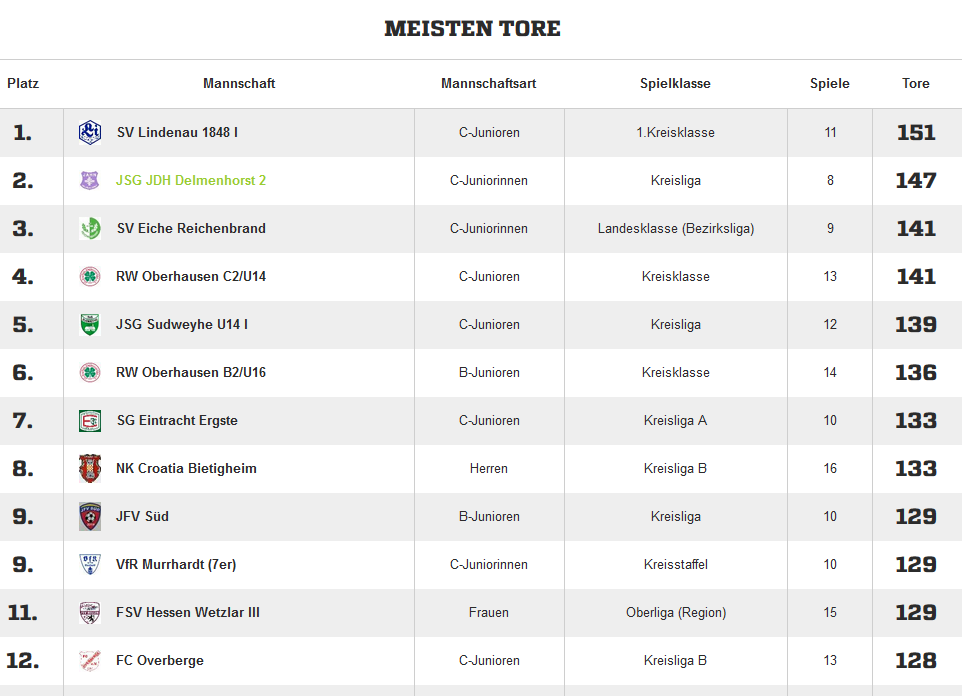 2015-12-16 C-Jugend Meiste Tore Deutschlands_2